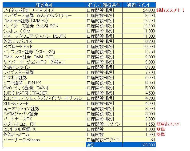 ハピタスFX案件リスト(2013.3.9)